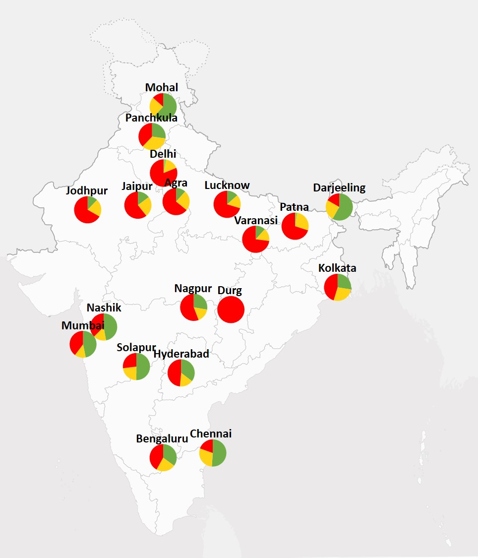 Indias air pollution crisis by the numbers mcneill group the pie charts show the number of days in the past year that the average pm25 level fell into the following three categories green days pm25 354 g geenschuldenfo Images