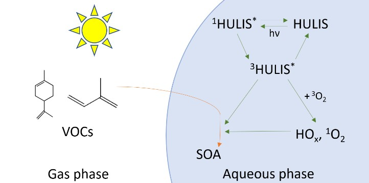 Aerosol HULIS photochemistry is a potentially important source of ambient SOA