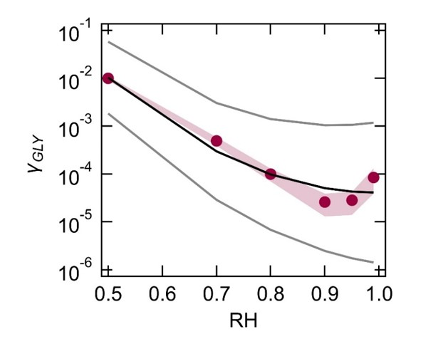 Our new aqueous SOA parameterization published in Atmos. Chem. Phys.